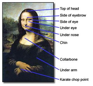 EFT Mona Lisa Tapping Points